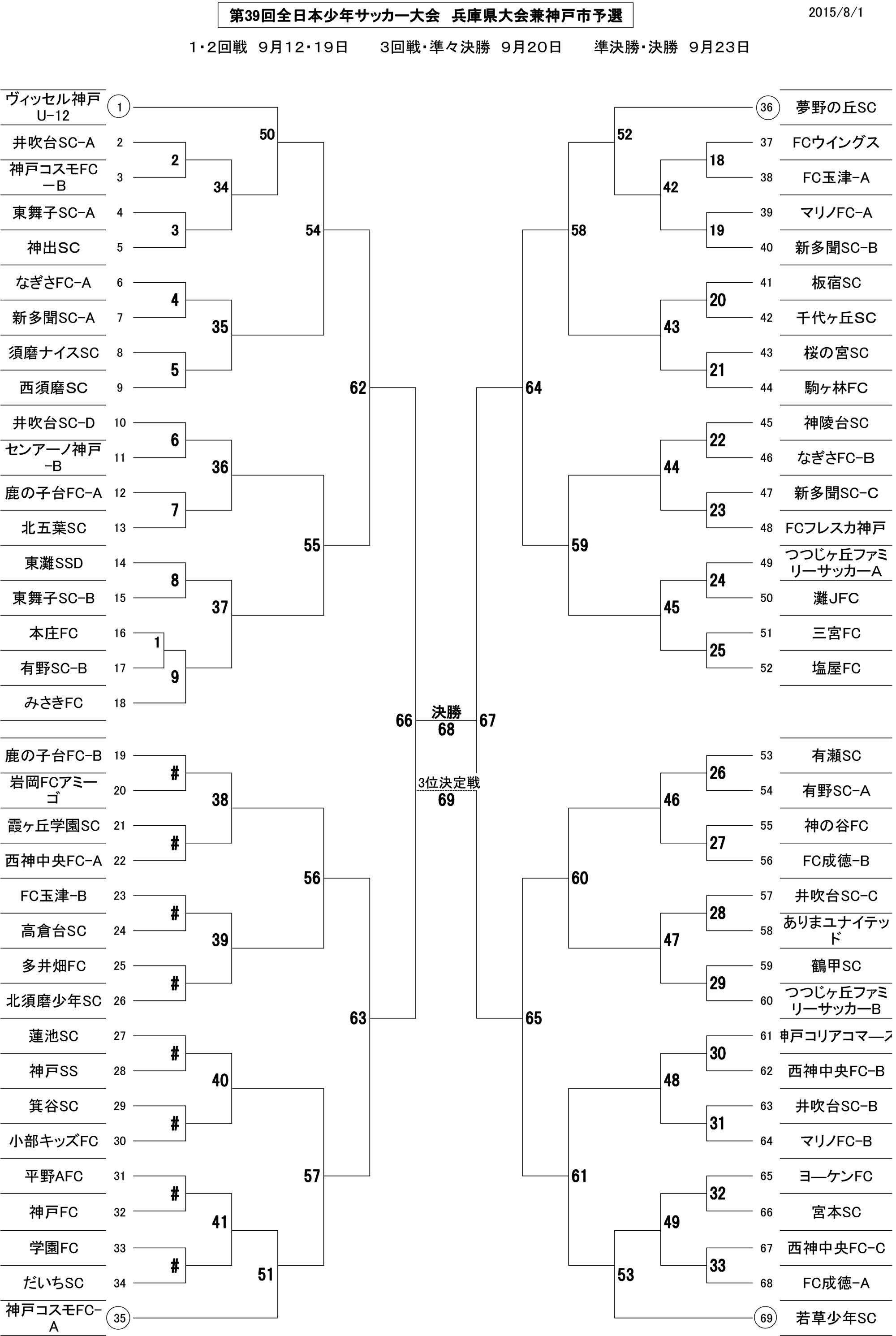 第39回全日本少年サッカー大会 兵庫県大会兼神戸市予選