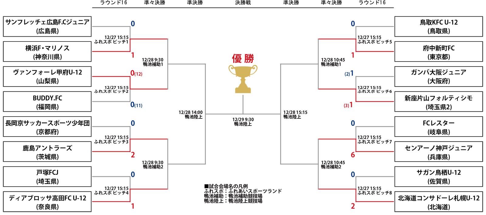 第40回 全日本少年サッカー大会 ラウンド16