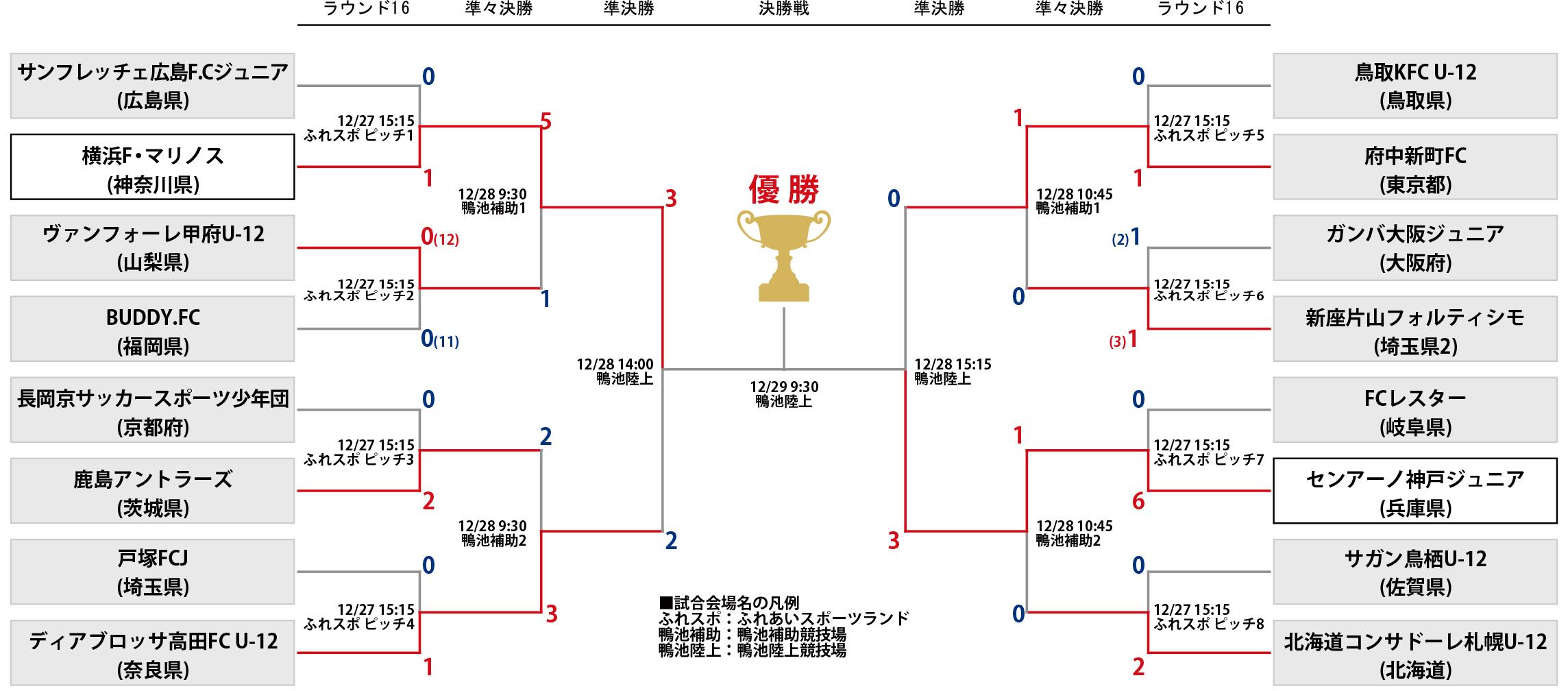 第40回 全日本少年サッカー大会 準々決勝