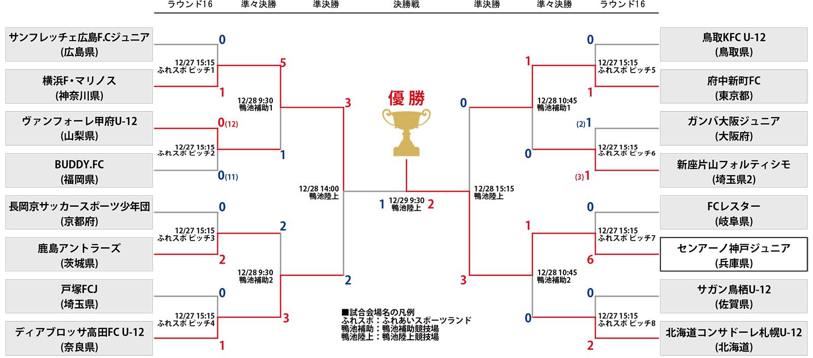 第40回 全日本少年サッカー大会 決勝
